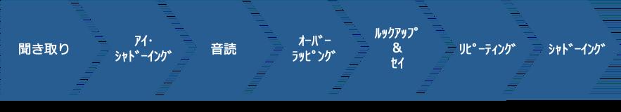 英単語自動化トレーニング法2