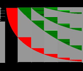 エビングハウスの忘却曲線