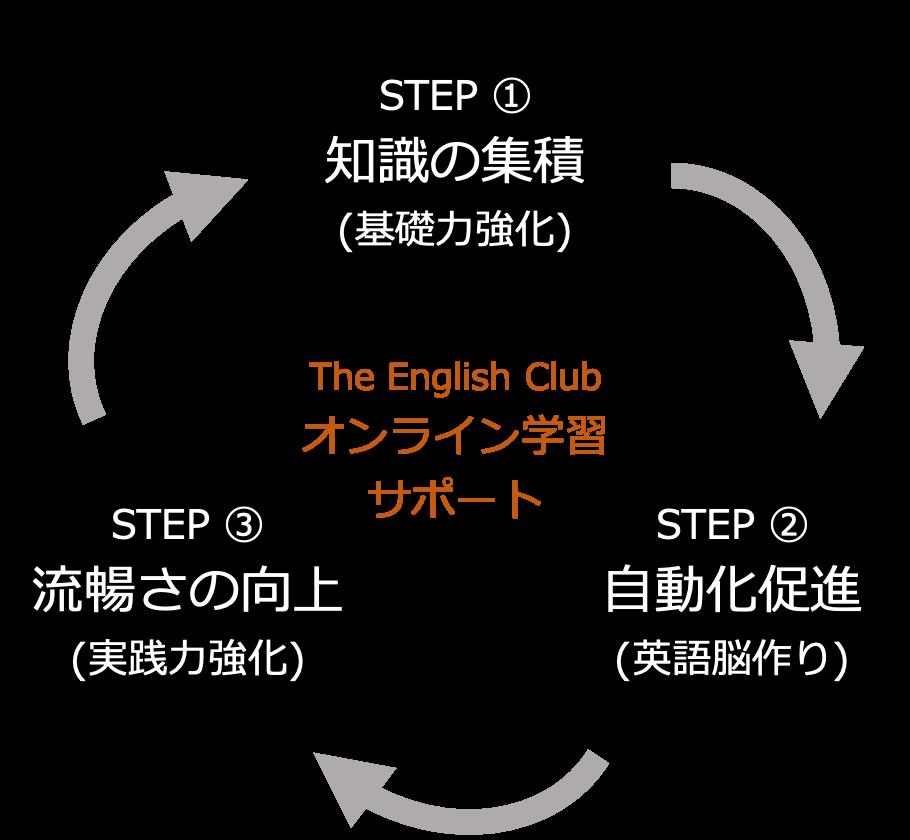 The English Clubの学習ステップ