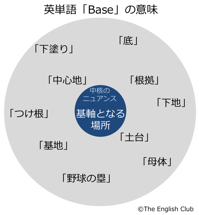 英単語の意味-base