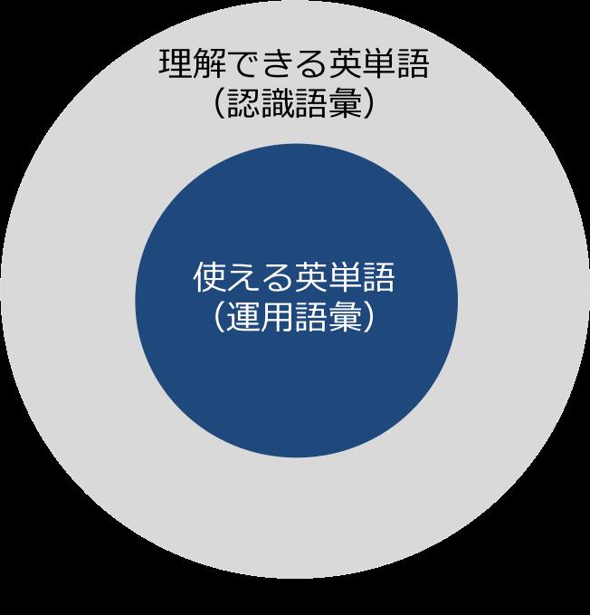 認識語彙と運用語彙