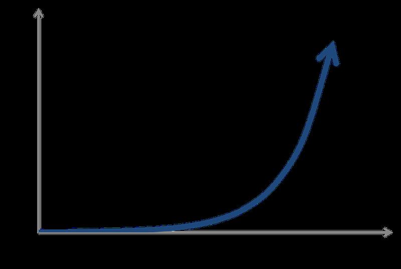学習時間と学習効果の関係グラフ