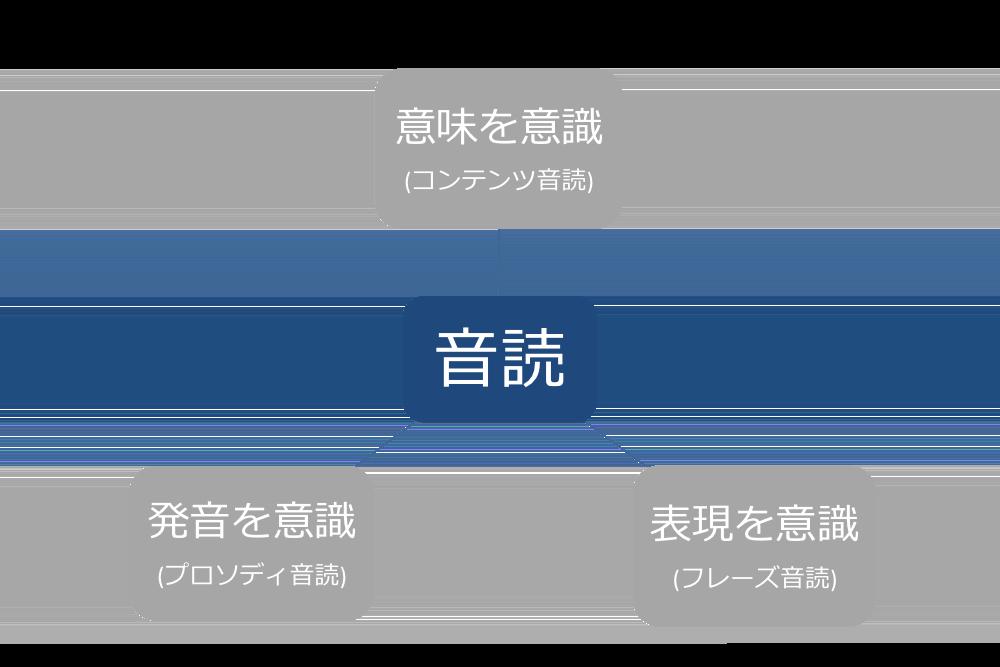 音読の3つの種類