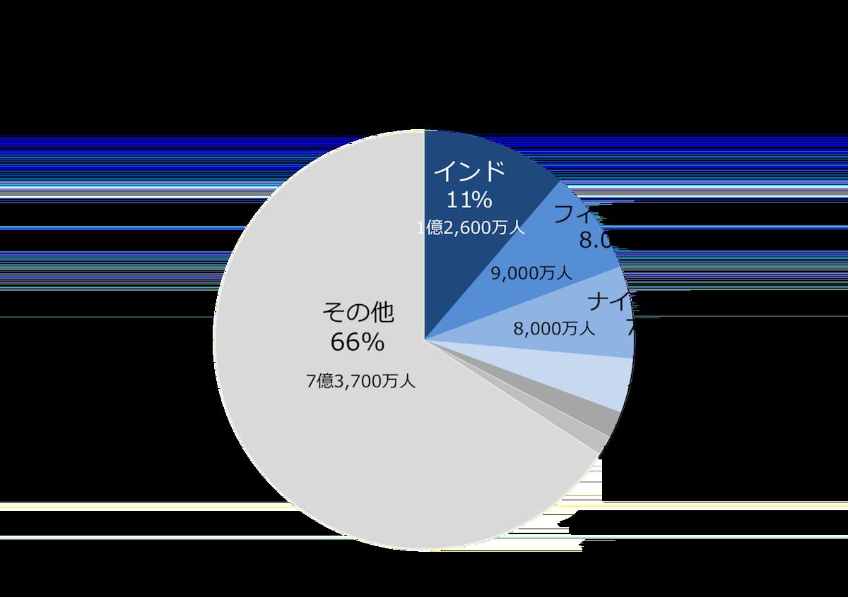 英語を第二言語として使用している人口