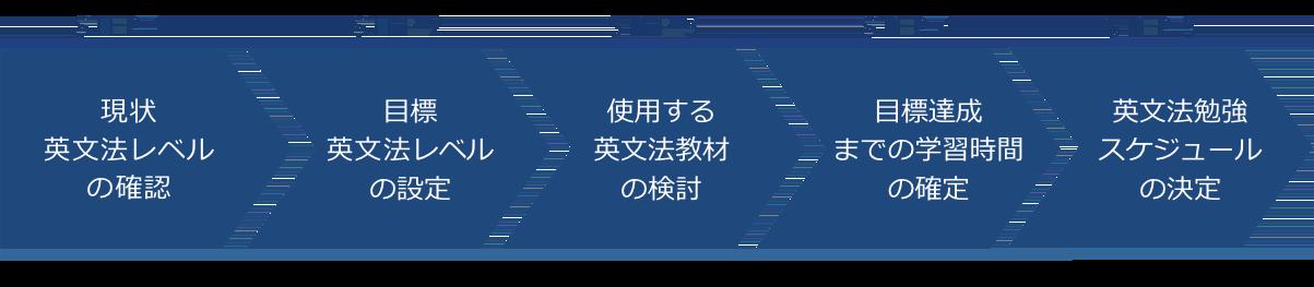 英文法学習プラン作成フロー