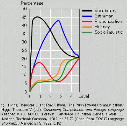 ヒッグス・グラフ