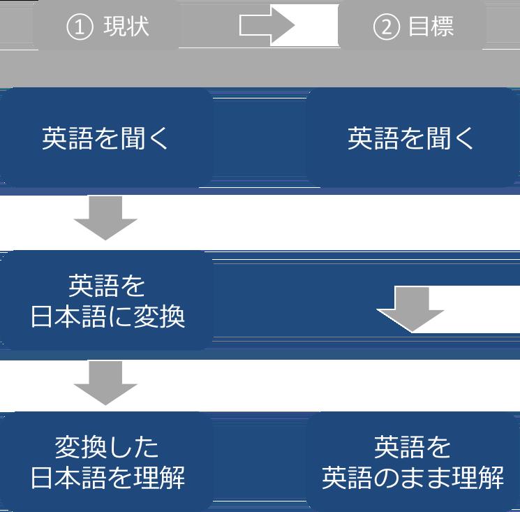 英語のリスニング・モデル
