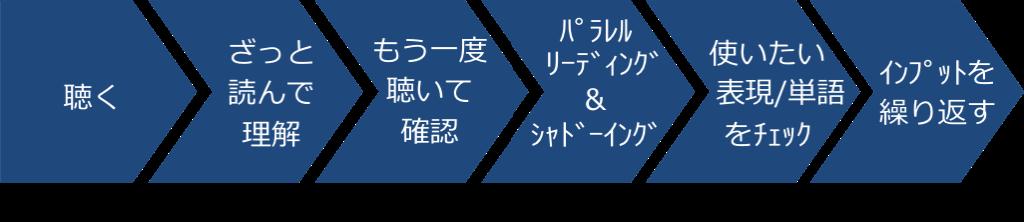 村野井式トレーニング