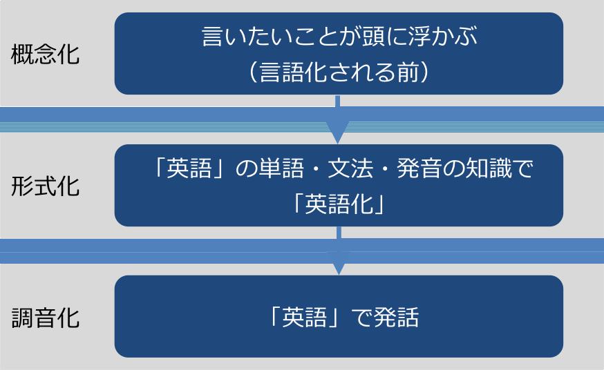 英語の発話プロダクションモデル