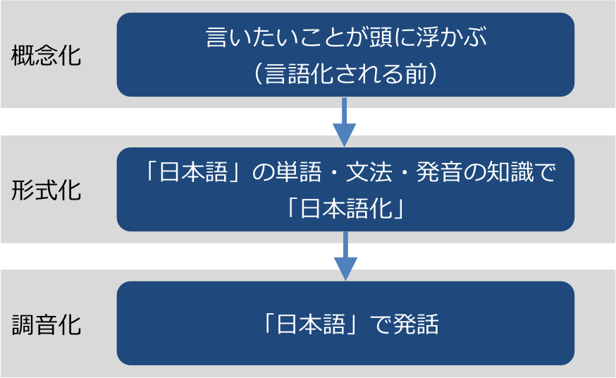 日本語の発話プロダクションモデル