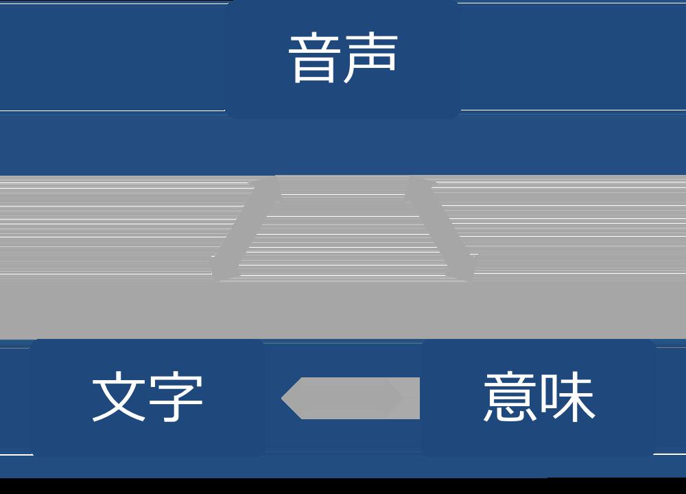 音声と文字と意味の関係