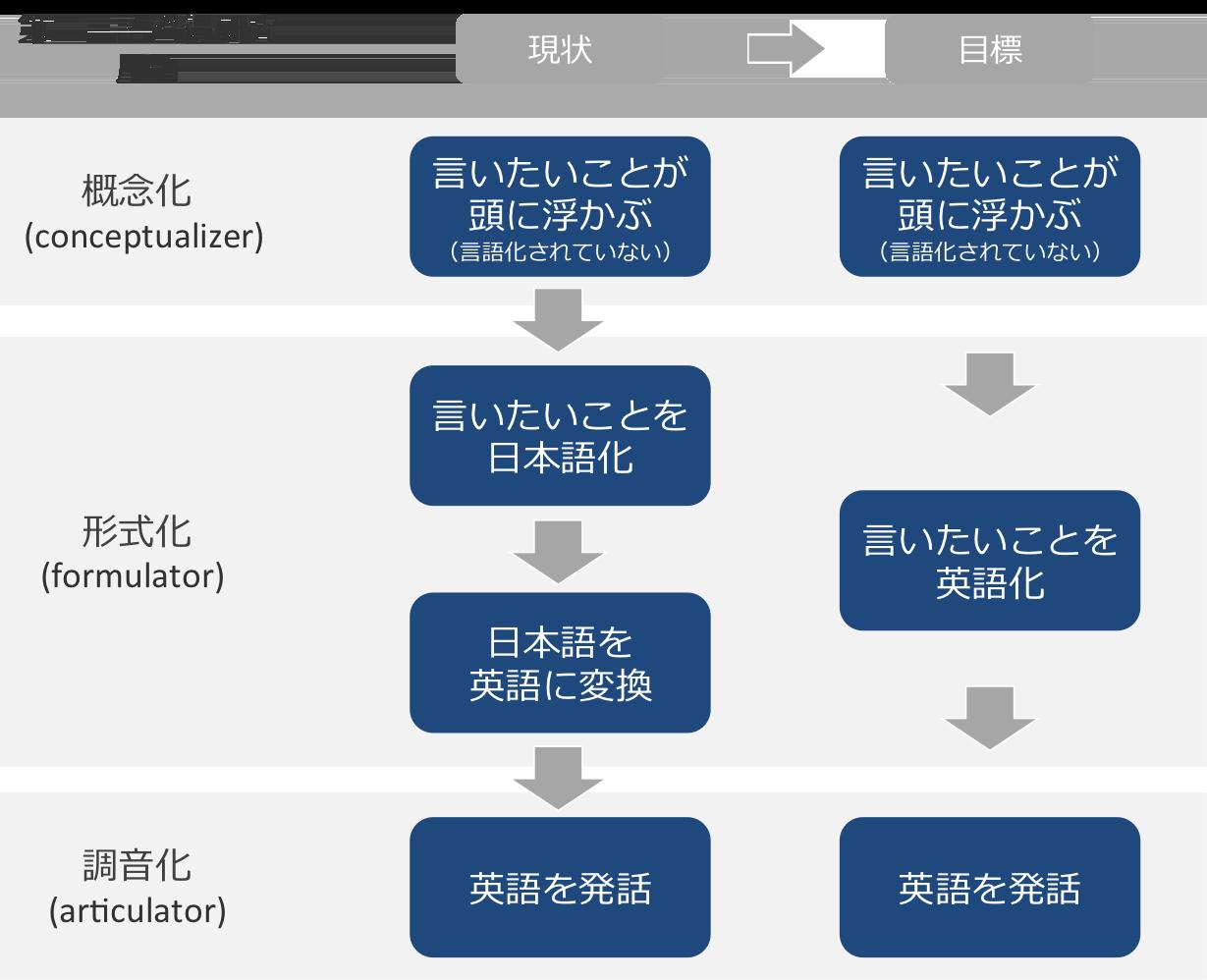 第二言語習得研究のプロダクション・モデル