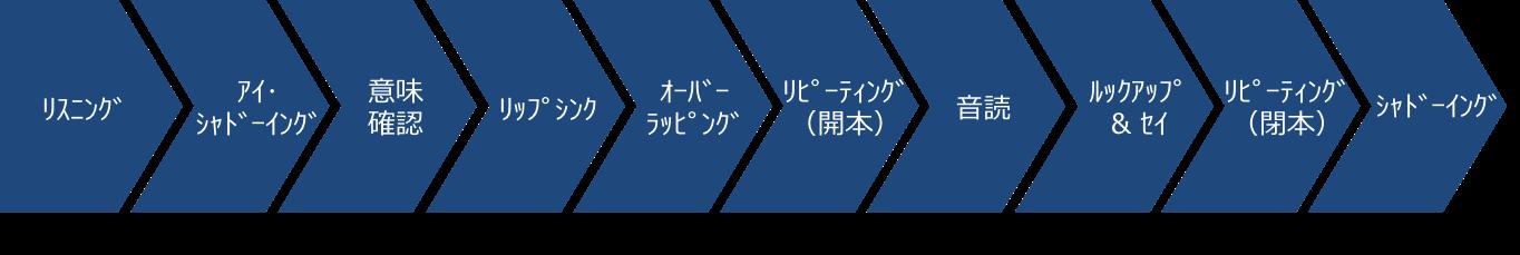 英会話ぜったい音読自動化トレーニング法