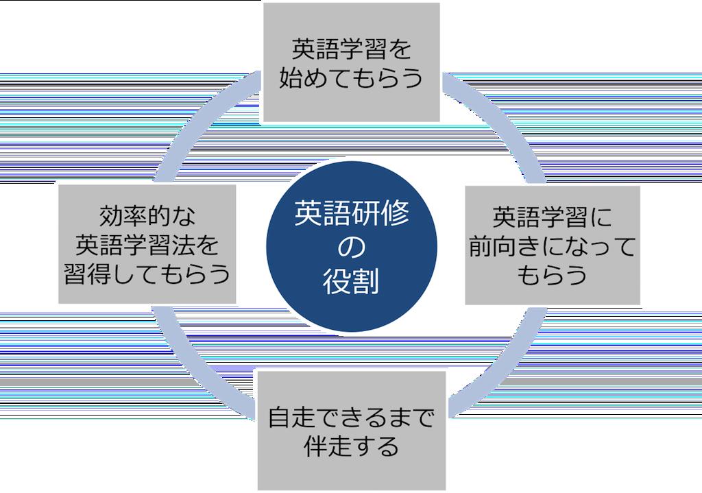 企業の英語研修の4つの役割