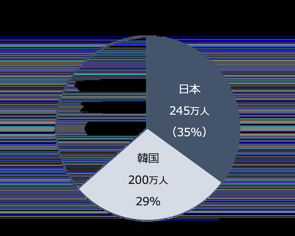 TOEIC国別受験者数