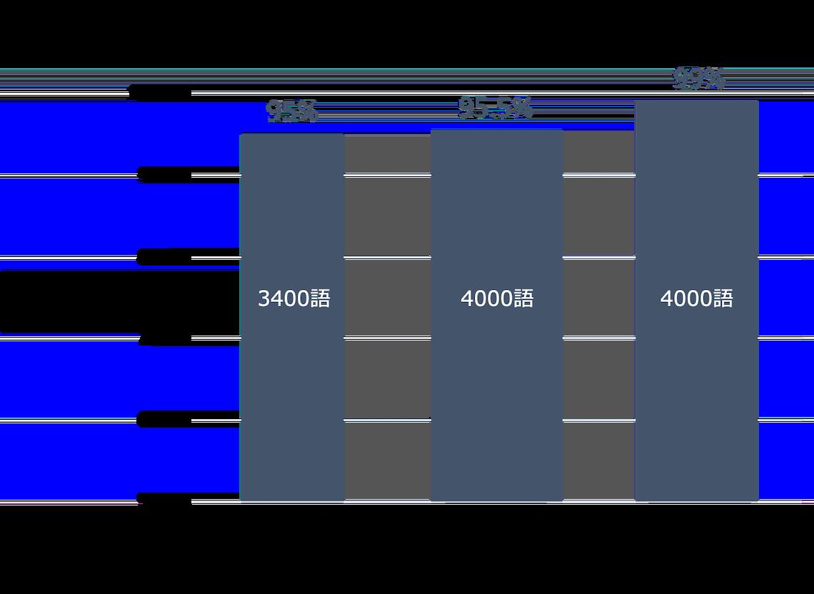 語彙表TOEICカバー率比較表