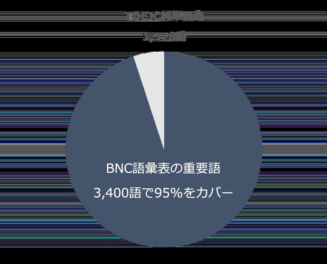 BNCのTOEIC単語カバー率