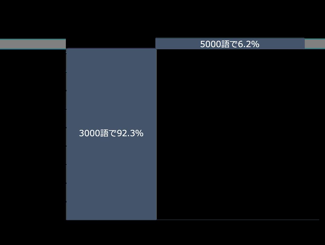 JACET8000のTOEIC単語カバー率2