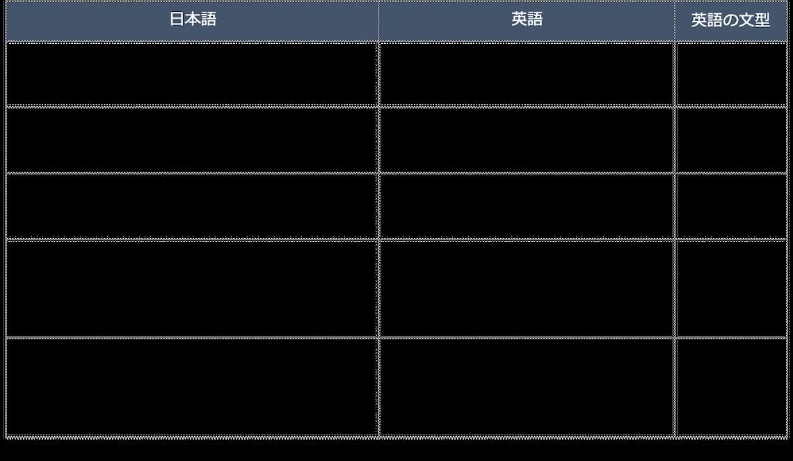 日本語と英語の語順