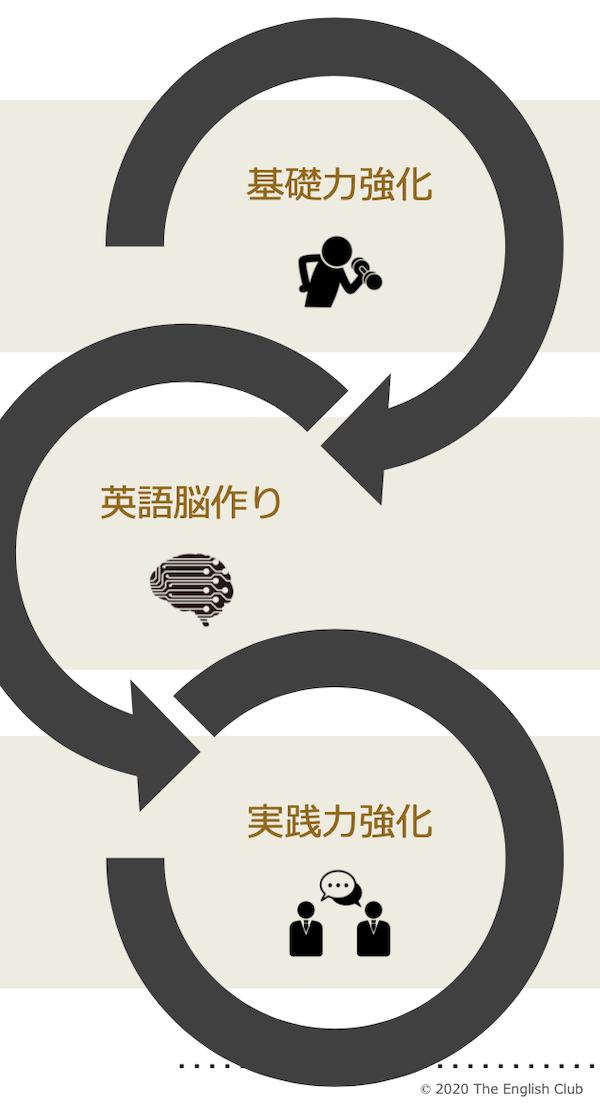 英語独学の3ステップ