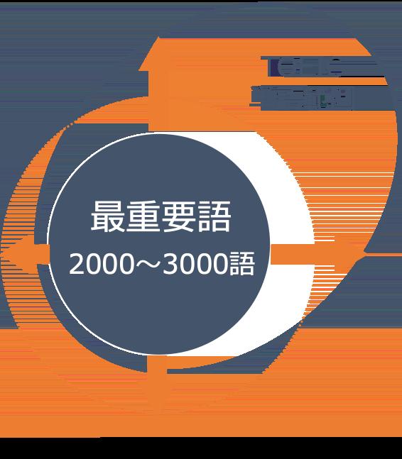 TOEIC単語の範囲