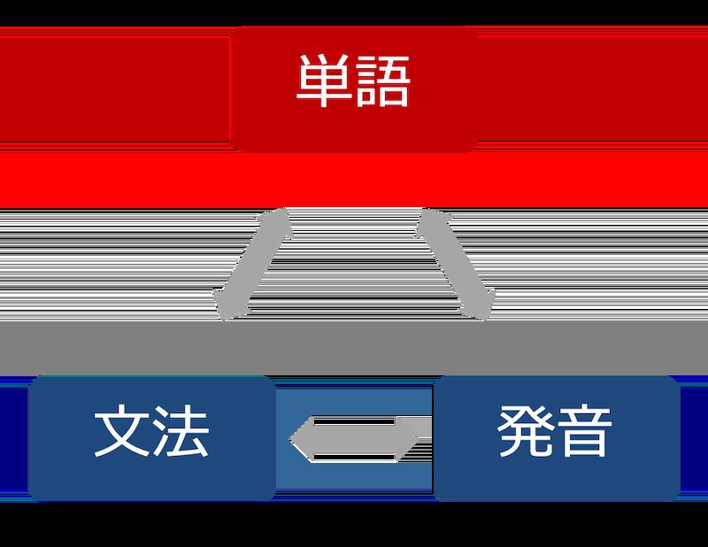 単語と文法と発音-1