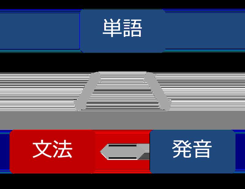 単語と文法と発音-2