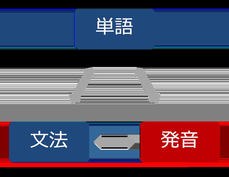 単語と文法と発音-3