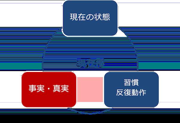 現在形の3つの意味-事実と真実