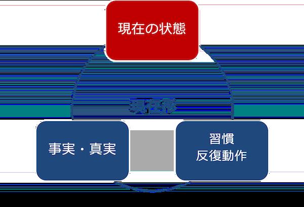 現在形の3つの意味-現在の状態