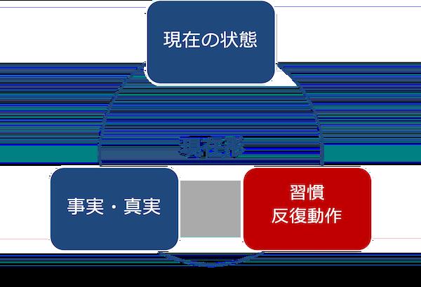 現在形の3つの意味-習慣と反復動作