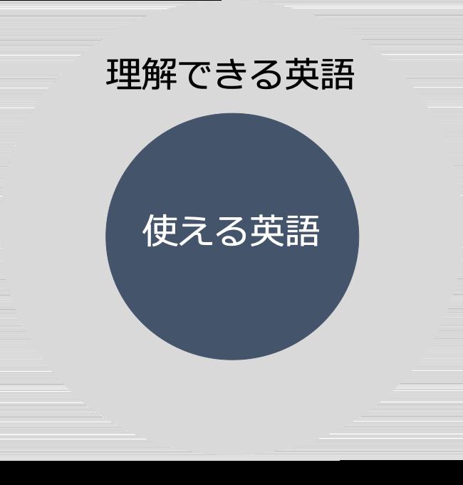 理解できる英語と使える英語の範囲