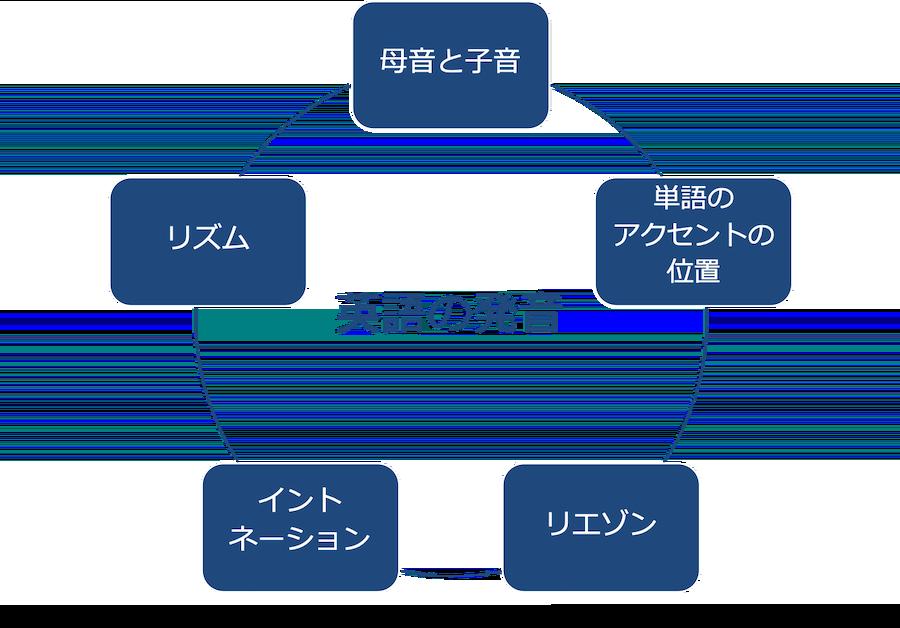 発音の5つの要素
