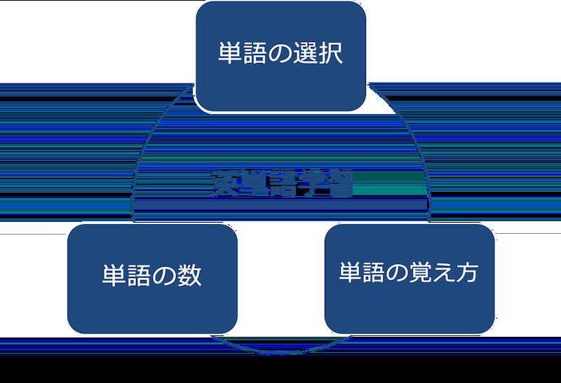 英単語学習の3つ重要事項