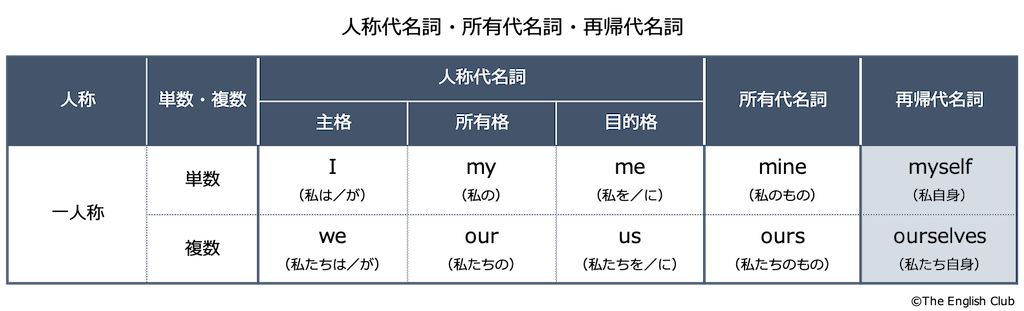 英語の一人称代名詞と所有代名詞と再帰代名詞の一覧表