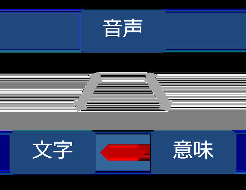 音声と文字と意味-1