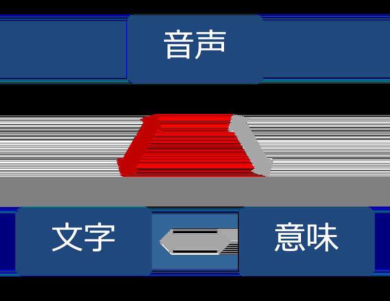 音声と文字と意味-2