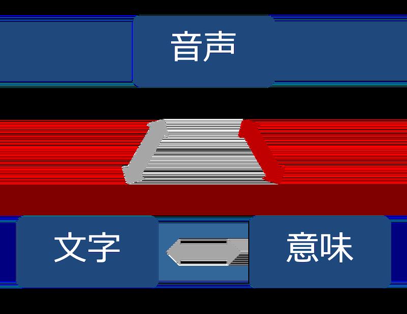 音声と文字と意味-3