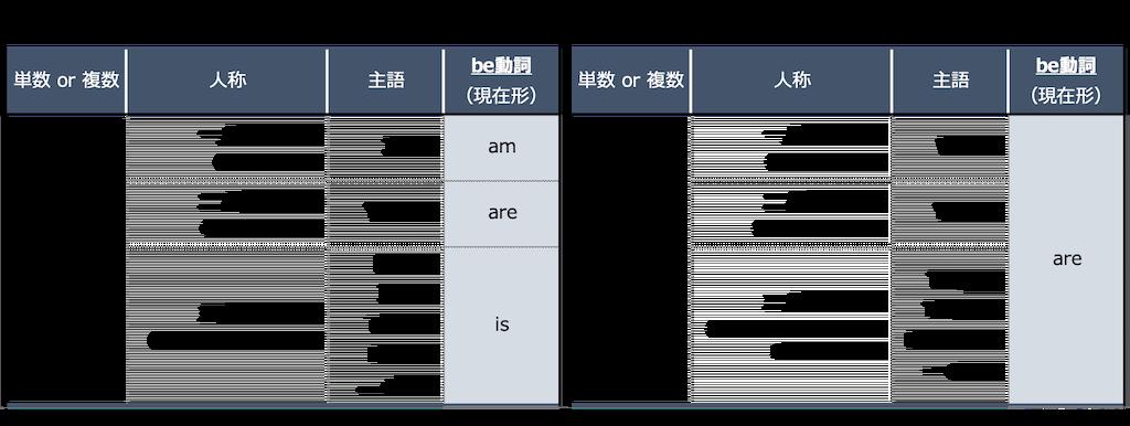 be動詞の現在形