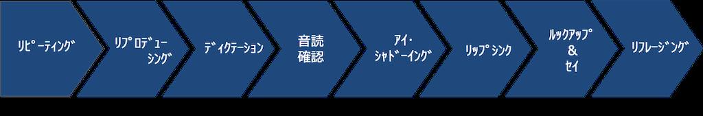 Evergreen自動化トレ