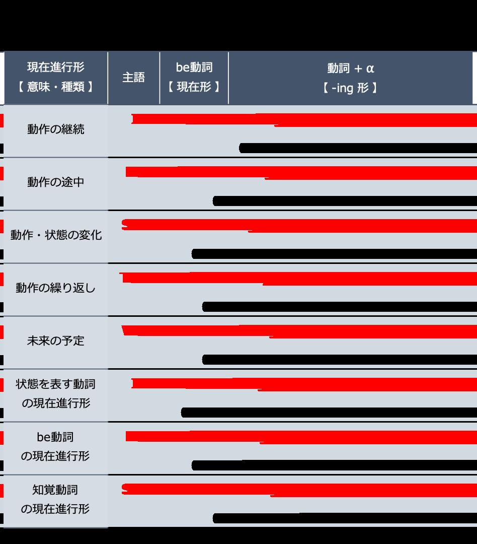 英語の現在進行形の例文
