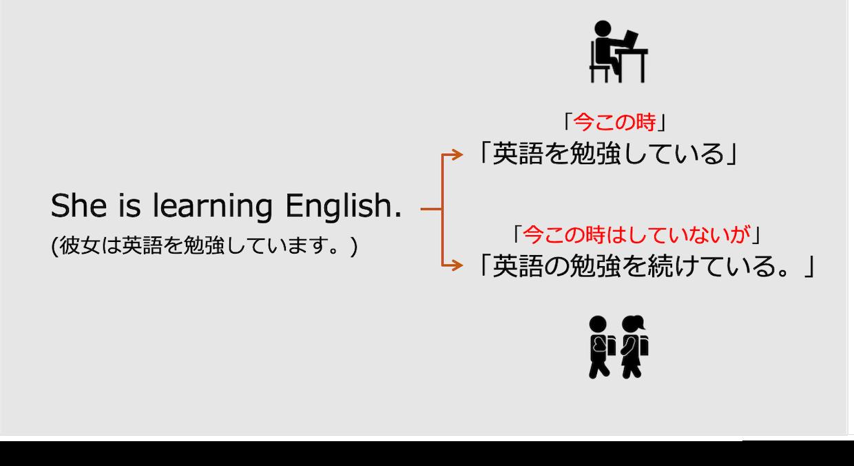 英語の現在進行形:動作の継続と動作の途中