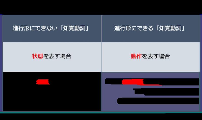 英語の現在進行形:知覚動詞