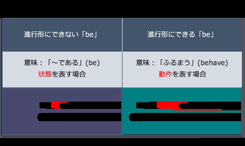 英語の現在進行形:be