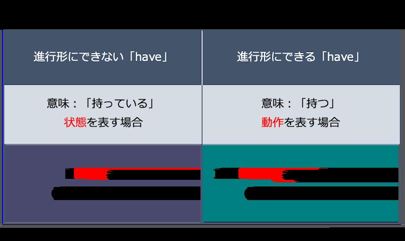 英語の現在進行形:have