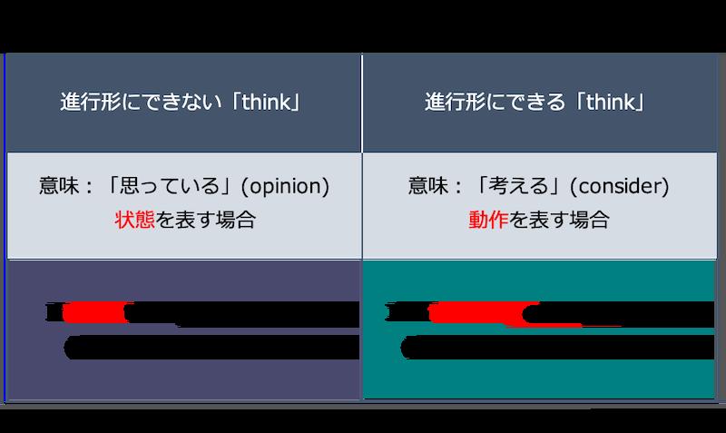 英語の現在進行形:think