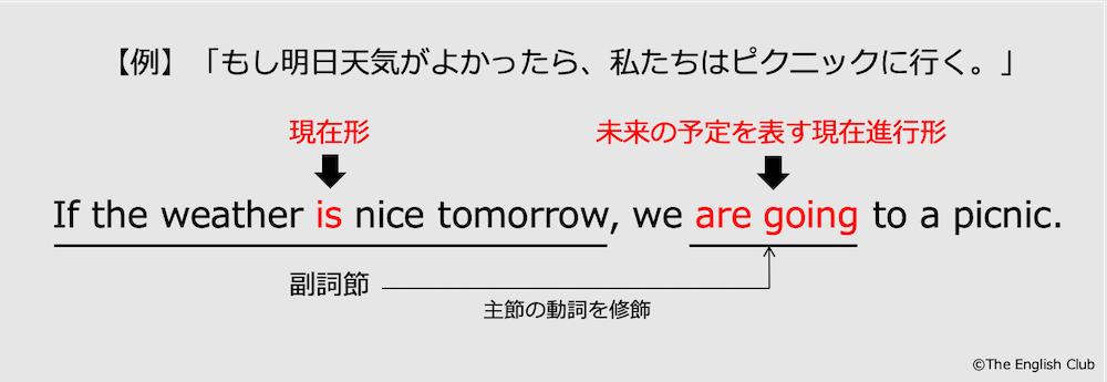 副詞節で未来を表す例