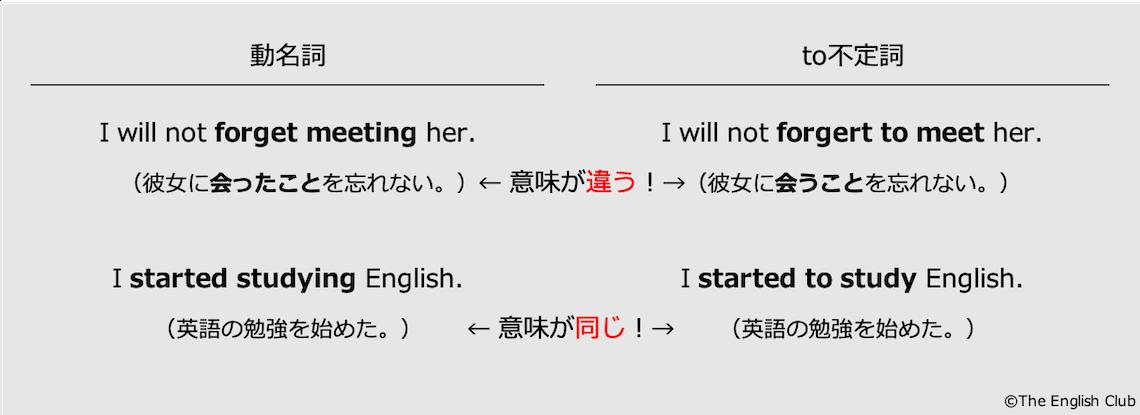 動名詞とto不定詞の両方をとる動詞