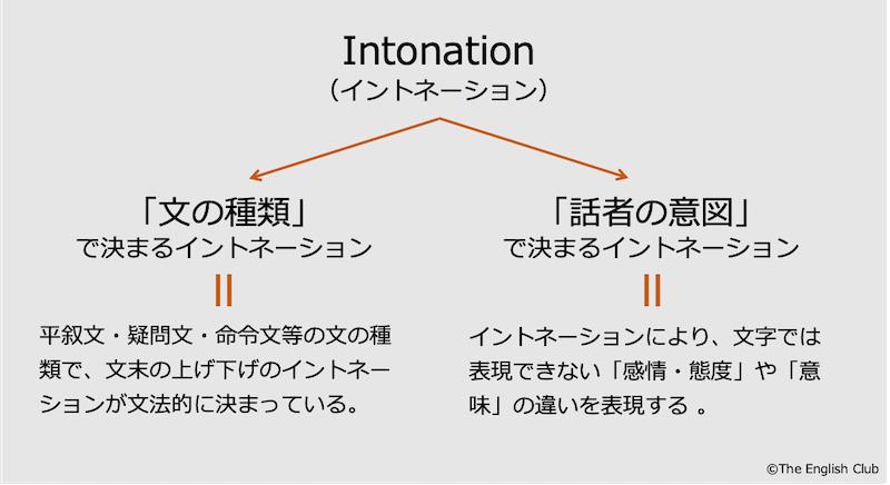 英語のイントネーション