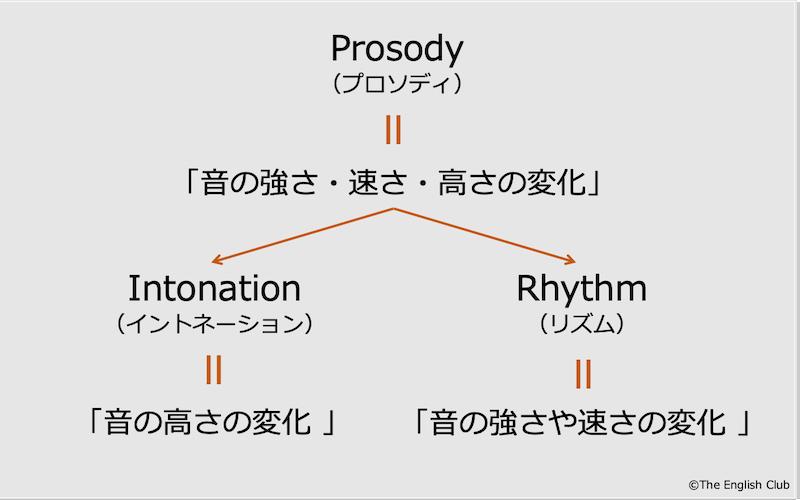 英語のプロソディ